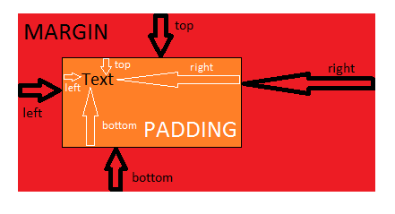 Boxovací model - border, margin, padding, width a height
